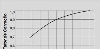 Limites de Rotação – Parâmetros Para Cálculo e Fatores de Correção